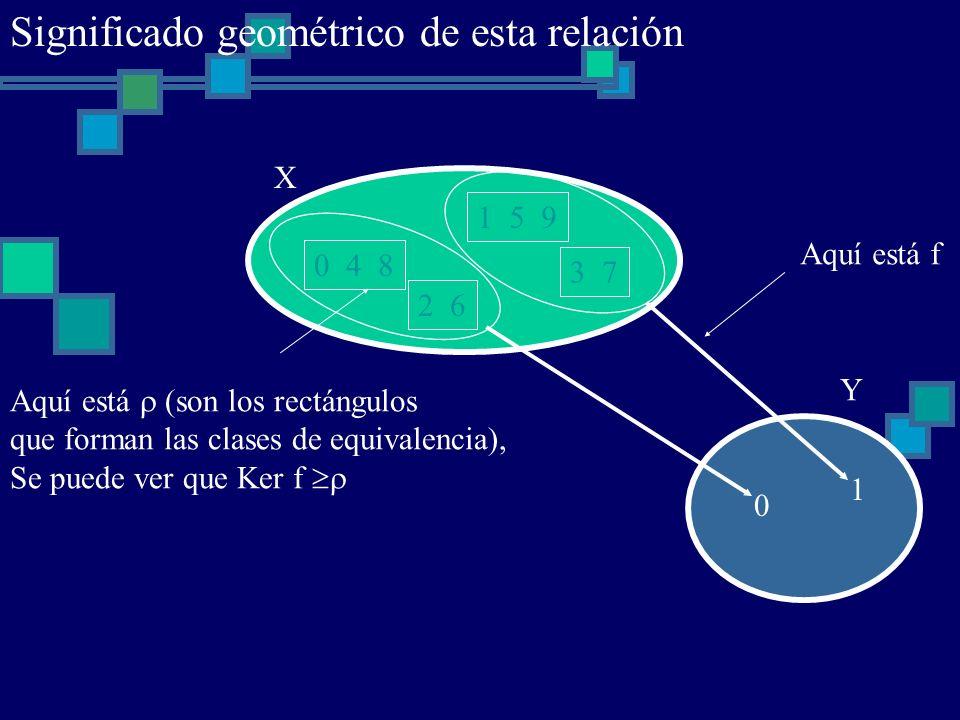 0 4 8 1 5 9 2 6 3 7 X 0 1 Y Aquí está f Aquí está (son los rectángulos que forman las clases de equivalencia), Se puede ver que Ker f Significado geom