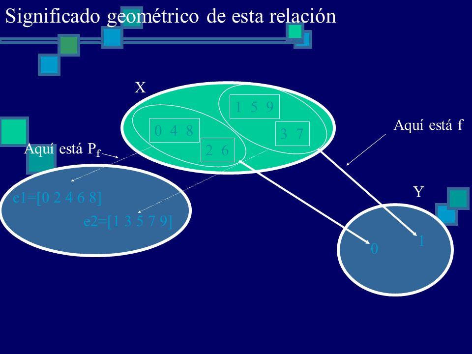 0 4 8 1 5 9 2 6 3 7 X 0 1 Y Aquí está f e1=[0 2 4 6 8] e2=[1 3 5 7 9] Aquí está P f Significado geométrico de esta relación