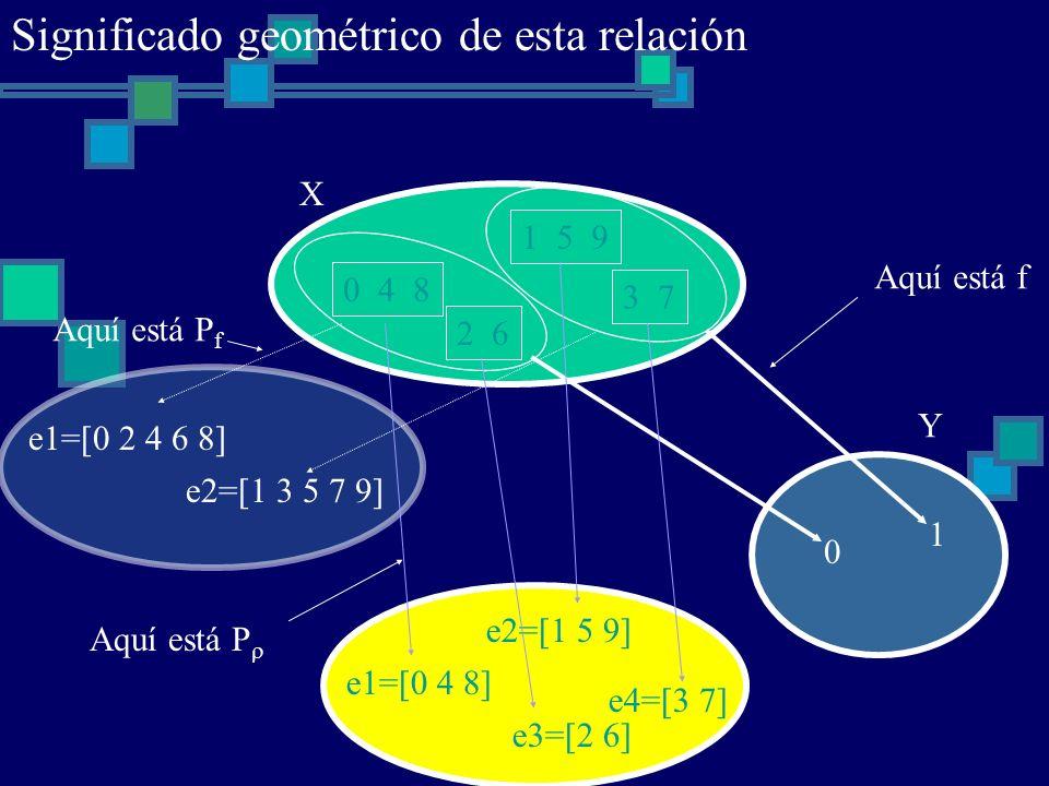 0 4 8 1 5 9 2 6 3 7 X 0 1 Y Aquí está f e1=[0 4 8] e2=[1 5 9] e3=[2 6] e4=[3 7] e1=[0 2 4 6 8] e2=[1 3 5 7 9] Aquí está P Aquí está P f Significado ge