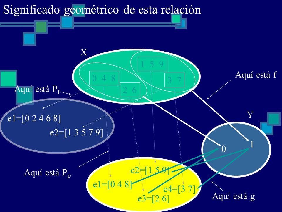 0 4 8 1 5 9 2 6 3 7 X 0 1 Y Aquí está f e1=[0 4 8] e2=[1 5 9] e3=[2 6] e4=[3 7] e1=[0 2 4 6 8] e2=[1 3 5 7 9] Aquí está P Aquí está P f Aquí está g Si