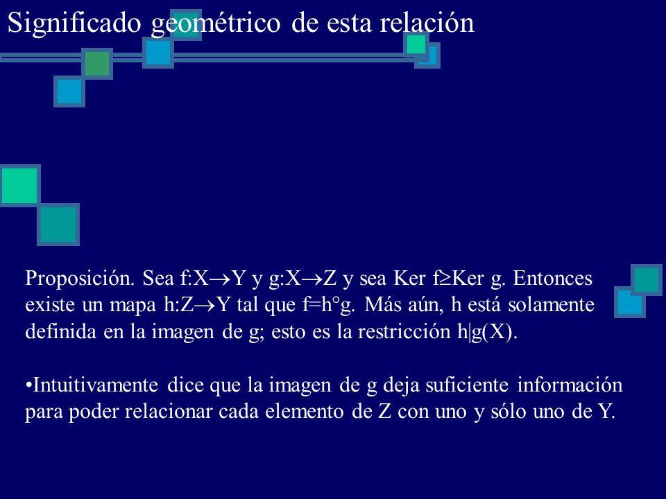 Proposición. Sea f:X Y y g:X Z y sea Ker f Ker g. Entonces existe un mapa h:Z Y tal que f=h g. Más aún, h está solamente definida en la imagen de g; e