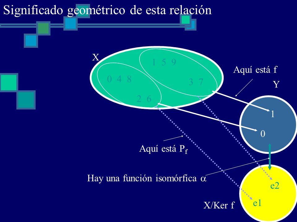 0 4 8 1 5 9 2 6 3 7 X X/Ker f Aquí está f Aquí está P f Hay una función isomórfica e1 e2 0 1 Y Significado geométrico de esta relación