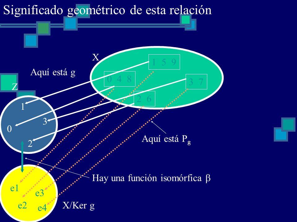 e1 e2 e3 e4 0 4 8 1 5 9 2 6 3 7 X 0 1 2 3 Z X/Ker g Aquí está g Aquí está P g Hay una función isomórfica Significado geométrico de esta relación