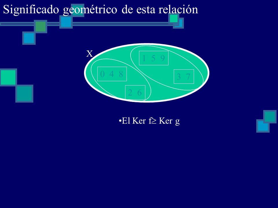 0 4 8 1 5 9 2 6 3 7 X El Ker f Ker g Significado geométrico de esta relación