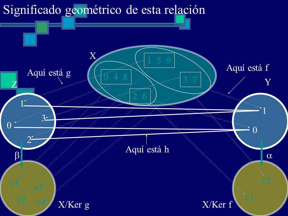 e1 e2 e3 e4 0 4 8 1 5 9 2 6 3 7 X 0 1 2 3 Z X/Ker f Aquí está f e1 e2 0 1 Y X/Ker g Aquí está g Aquí está h Significado geométrico de esta relación