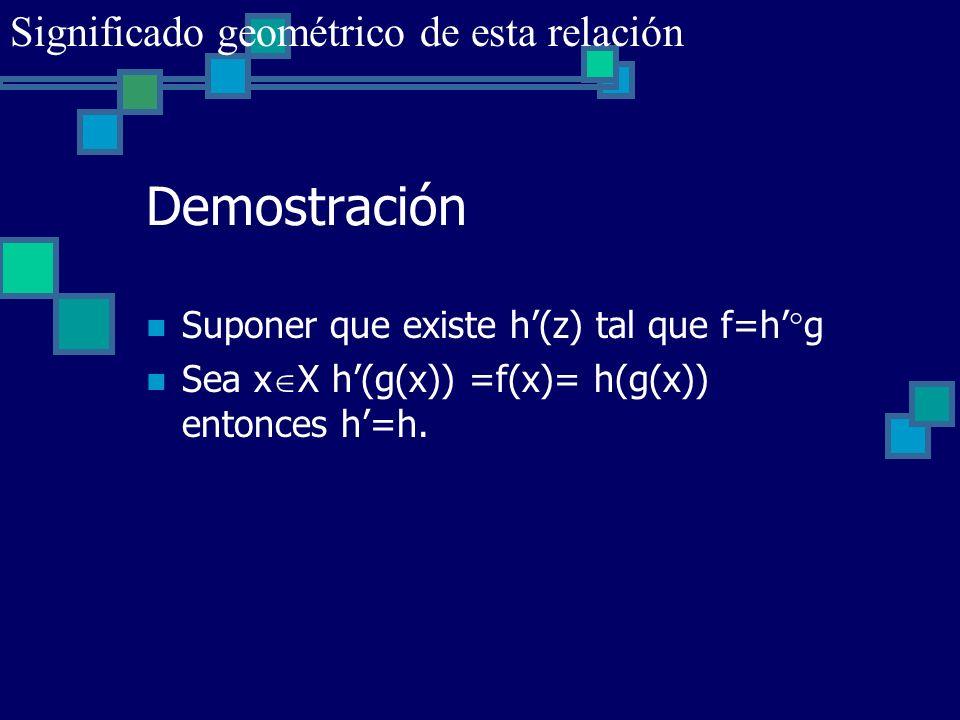 Demostración Suponer que existe h(z) tal que f=h g Sea x X h(g(x)) =f(x)= h(g(x)) entonces h=h. Significado geométrico de esta relación