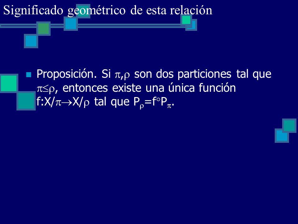 Proposición. Si, son dos particiones tal que, entonces existe una única función f:X/ X/ tal que P =f P. Significado geométrico de esta relación