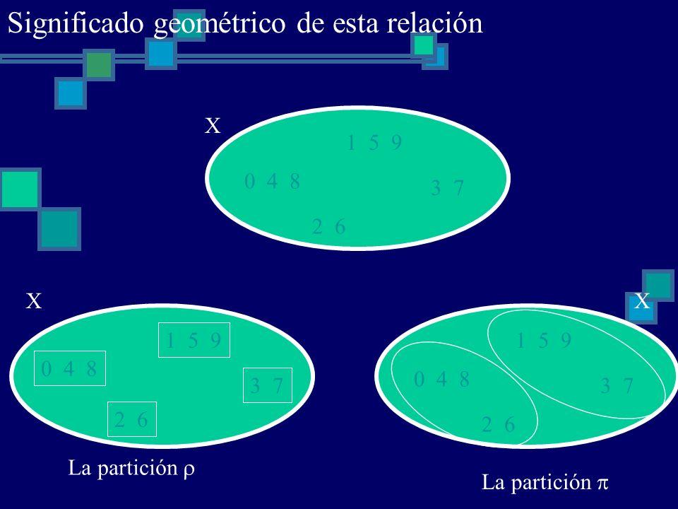 0 4 8 1 5 9 2 6 3 7 X 0 4 8 1 5 9 2 6 3 7 X 0 4 8 1 5 9 2 6 3 7 X La partición Significado geométrico de esta relación