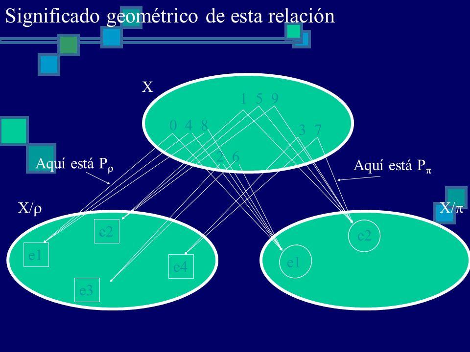 0 4 8 1 5 9 2 6 3 7 X e1 e2 e3 e4 X/ e1 e2 X/ Aquí está P Significado geométrico de esta relación
