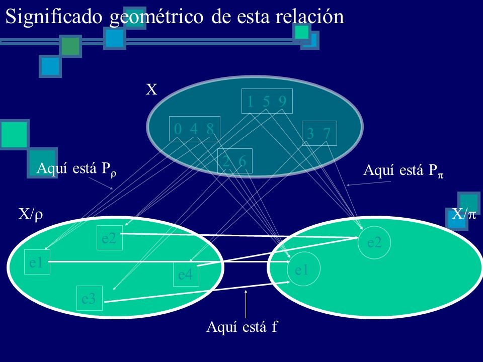 0 4 8 1 5 9 2 6 3 7 X e1 e2 e3 e4 X/ e1 e2 X/ Aquí está P Aquí está f Significado geométrico de esta relación
