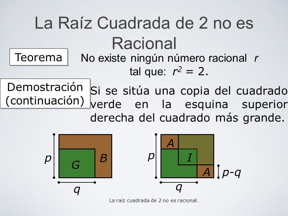 La Raíz Cuadrada de 2 no es Racional Si se sitúa una copia del cuadrado verde en la esquina superior derecha del cuadrado más grande. Teorema No exist