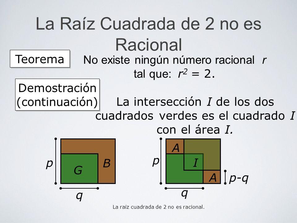 La Raíz Cuadrada de 2 no es Racional La intersección I de los dos cuadrados verdes es el cuadrado I con el área I. Teorema No existe ningún número rac