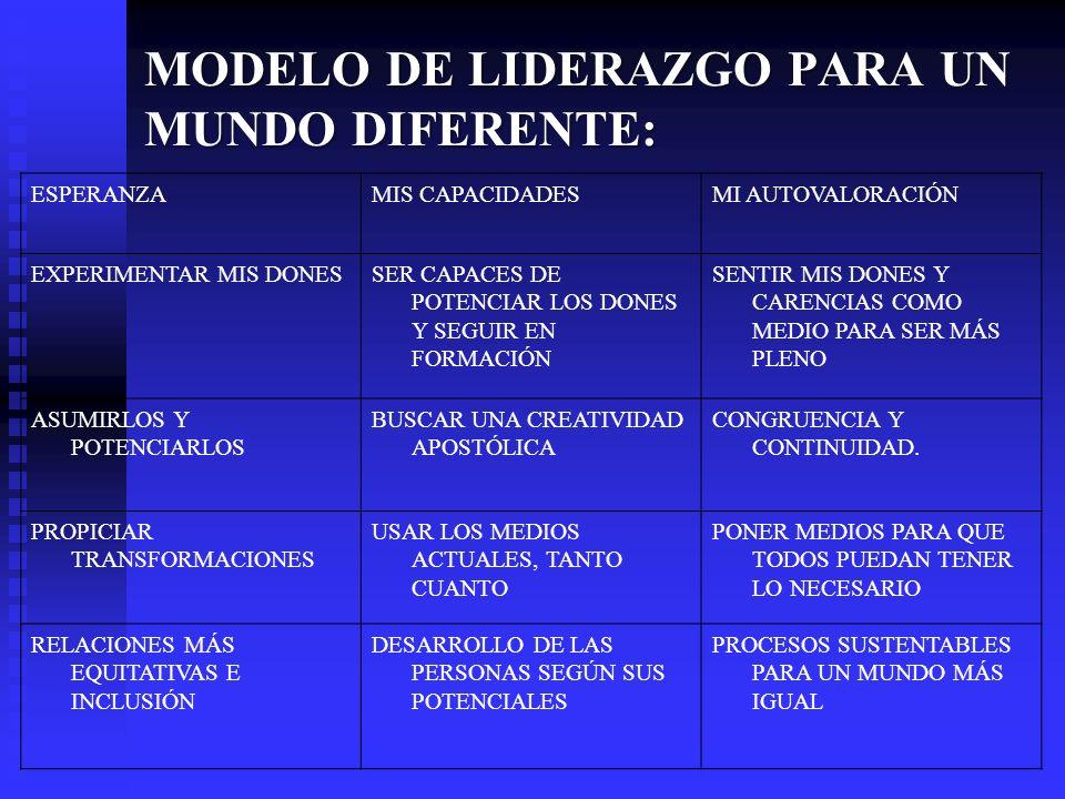 MODELO DE LIDERAZGO PARA UN MUNDO DIFERENTE: ESPERANZAMIS CAPACIDADESMI AUTOVALORACIÓN EXPERIMENTAR MIS DONESSER CAPACES DE POTENCIAR LOS DONES Y SEGU