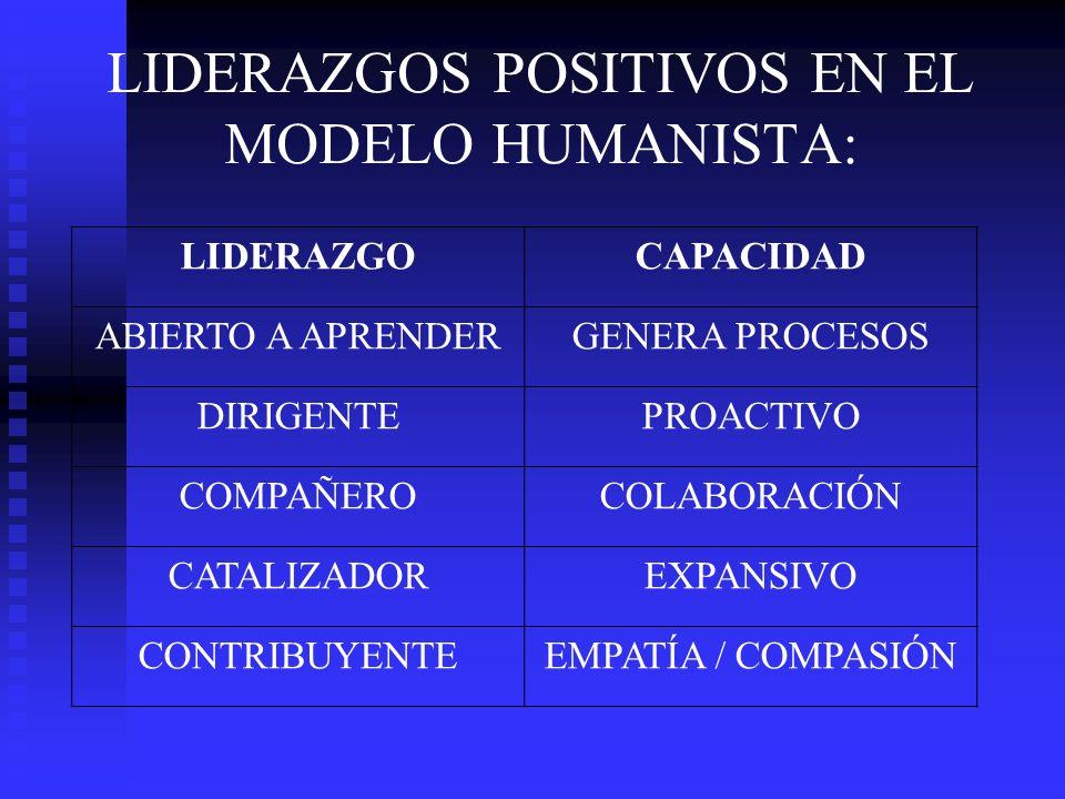 LIDERAZGOS POSITIVOS EN EL MODELO HUMANISTA: LIDERAZGOCAPACIDAD ABIERTO A APRENDERGENERA PROCESOS DIRIGENTEPROACTIVO COMPAÑEROCOLABORACIÓN CATALIZADOR