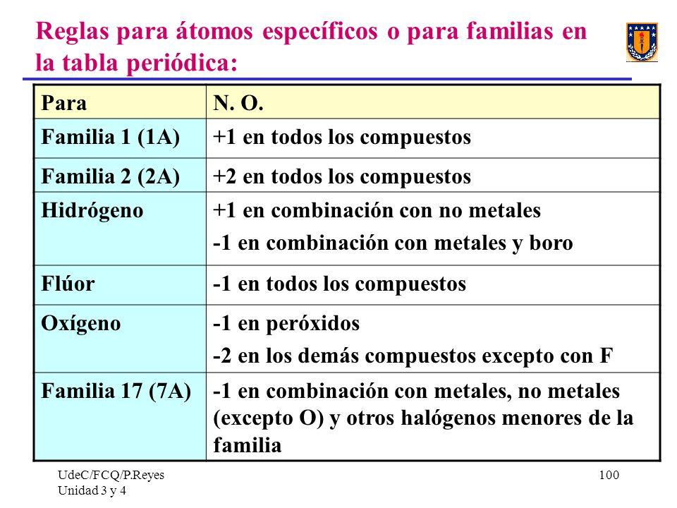 UdeC/FCQ/P.Reyes Unidad 3 y 4 100 Reglas para átomos específicos o para familias en la tabla periódica: ParaN. O. Familia 1 (1A)+1 en todos los compue
