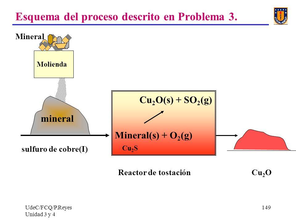 UdeC/FCQ/P.Reyes Unidad 3 y 4 149 Esquema del proceso descrito en Problema 3. Mineral sulfuro de cobre(I) Reactor de tostación Cu 2 O mineral Cu 2 O(s
