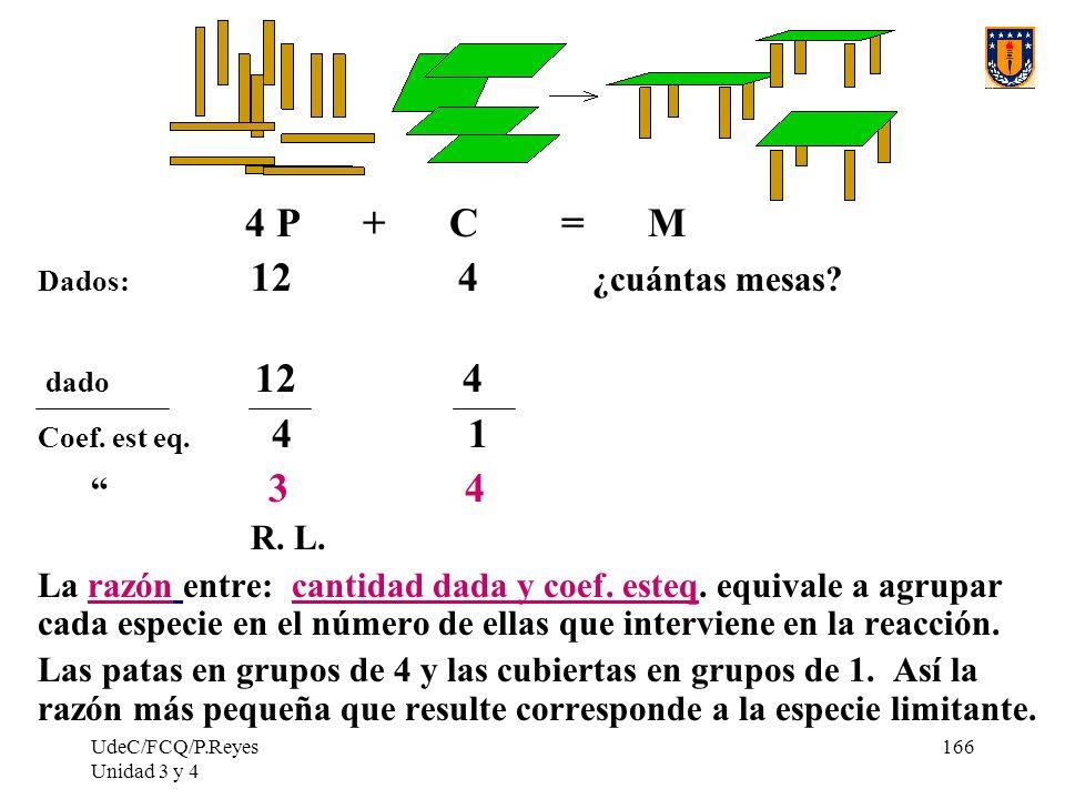 UdeC/FCQ/P.Reyes Unidad 3 y 4 166 4 P + C = M Dados: 12 4 ¿cuántas mesas? dado 12 4 Coef. est eq. 4 1 3 4 R. L. La razón entre: cantidad dada y coef.