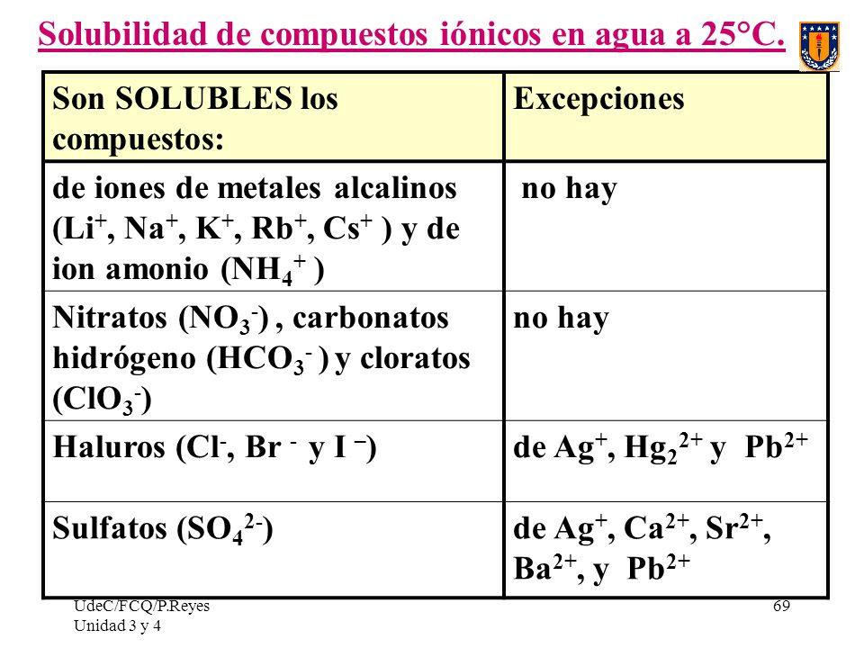 UdeC/FCQ/P.Reyes Unidad 3 y 4 69 Solubilidad de compuestos iónicos en agua a 25°C. Son SOLUBLES los compuestos: Excepciones de iones de metales alcali