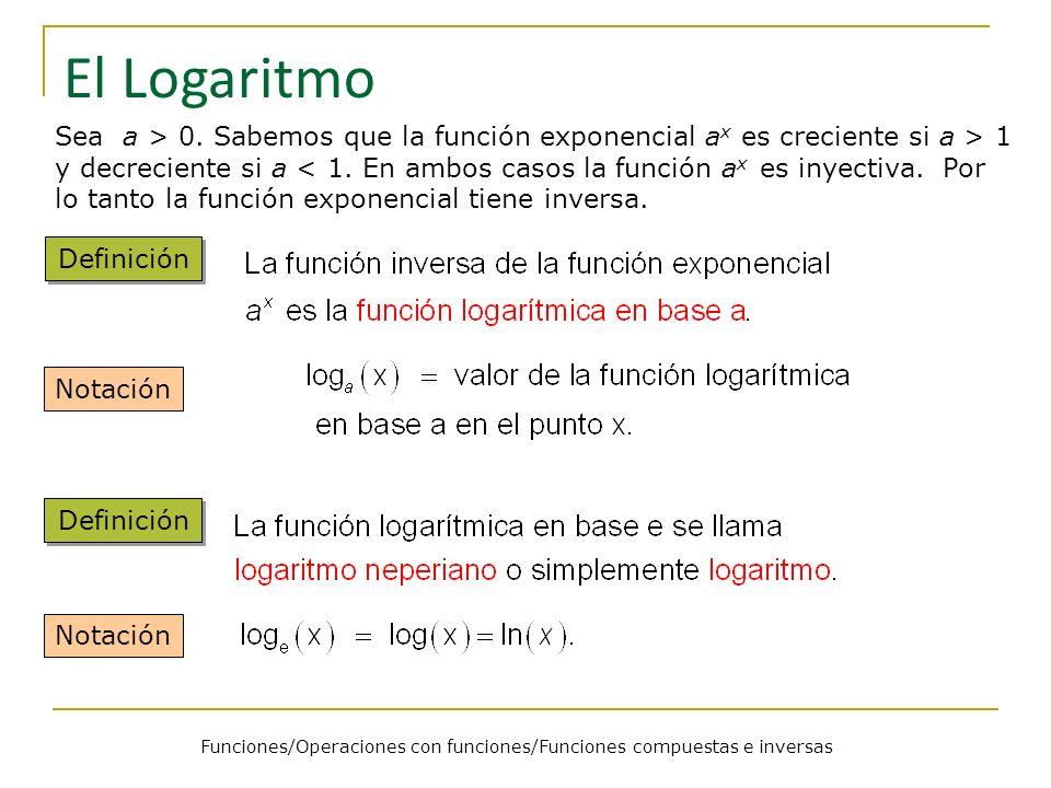 Funciones/Operaciones con funciones/Funciones compuestas e inversas El Logaritmo Sea a > 0. Sabemos que la función exponencial a x es creciente si a >