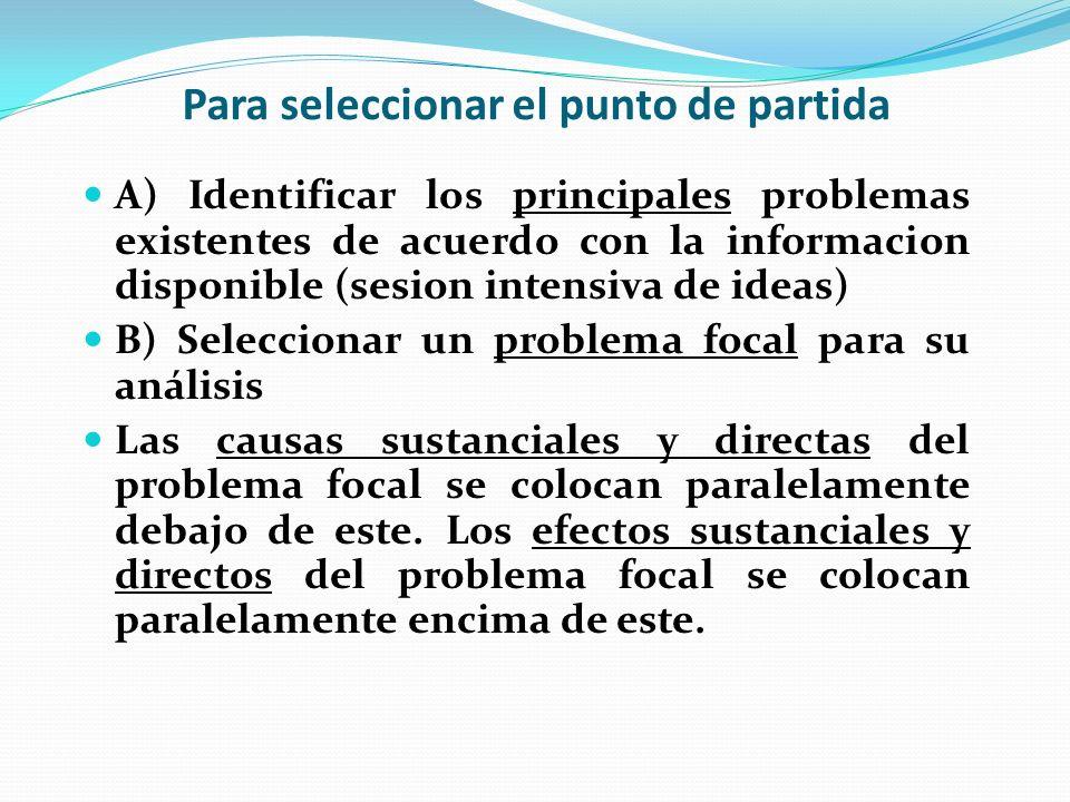 Para seleccionar el punto de partida A) Identificar los principales problemas existentes de acuerdo con la informacion disponible (sesion intensiva de ideas) B) Seleccionar un problema focal para su análisis Las causas sustanciales y directas del problema focal se colocan paralelamente debajo de este.
