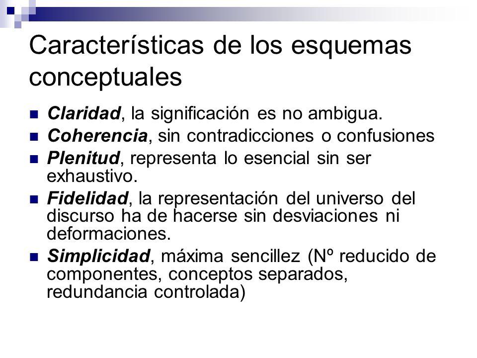 Características de los esquemas conceptuales Claridad, la significación es no ambigua. Coherencia, sin contradicciones o confusiones Plenitud, represe