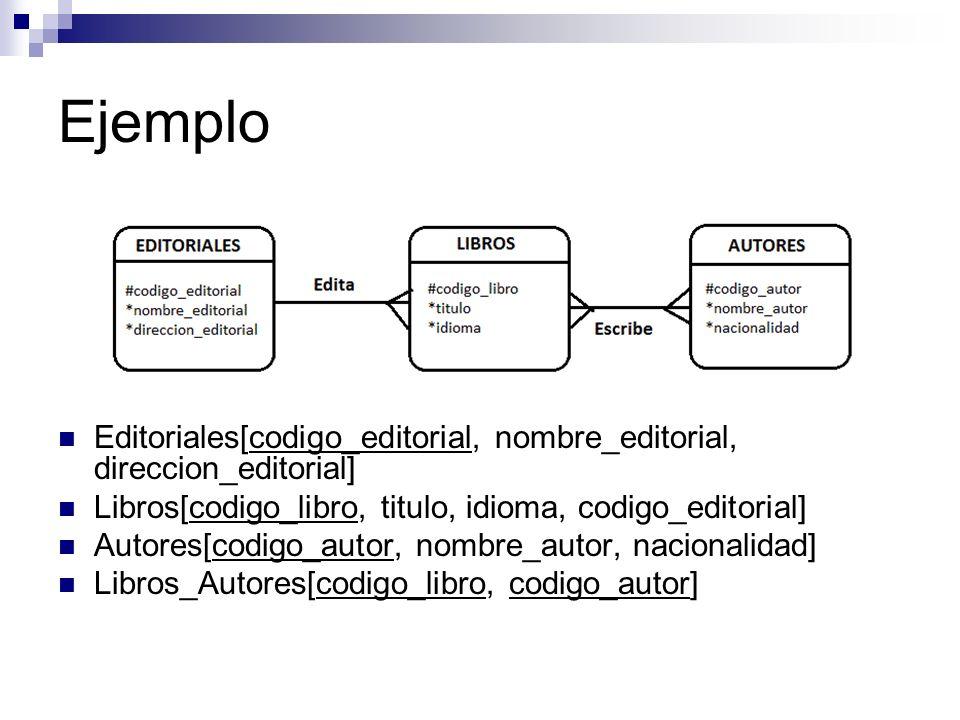 Ejemplo Editoriales[codigo_editorial, nombre_editorial, direccion_editorial] Libros[codigo_libro, titulo, idioma, codigo_editorial] Autores[codigo_aut