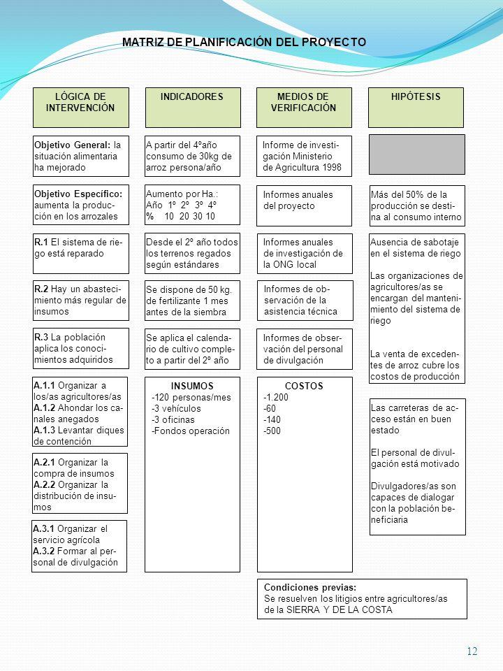12 LÓGICA DE INTERVENCIÓN Ausencia de sabotaje en el sistema de riego Las organizaciones de agricultores/as se encargan del manteni- miento del sistem
