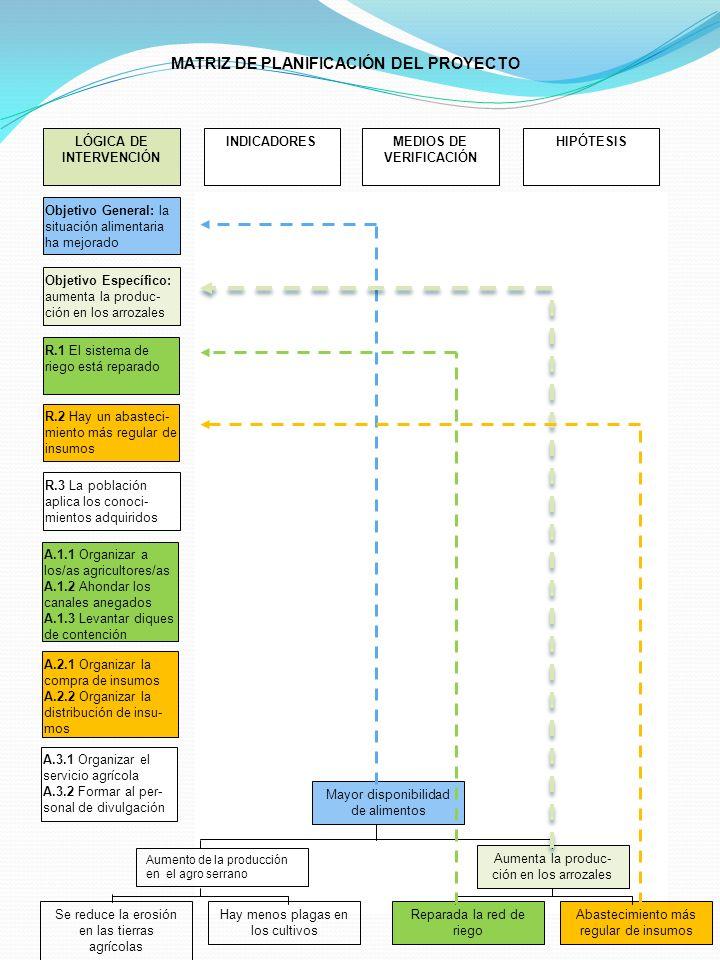 2 LÓGICA DE INTERVENCIÓN Ausencia de sabotaje en el sistema de riego Las organizaciones de agricultores/as se encargan del manteni- miento del sistema