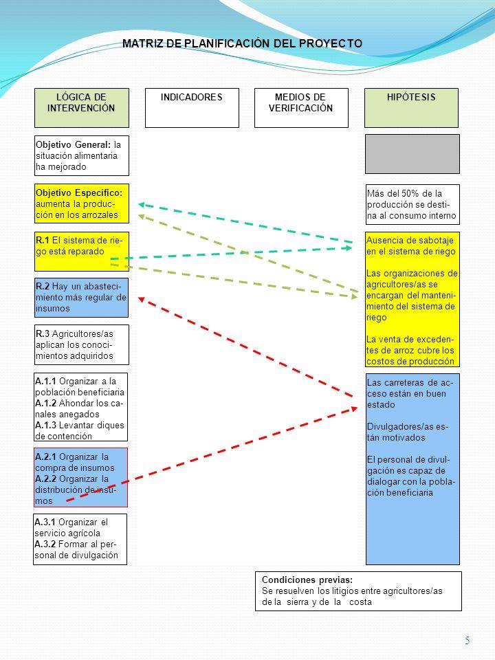 5 LÓGICA DE INTERVENCIÓN Ausencia de sabotaje en el sistema de riego Las organizaciones de agricultores/as se encargan del manteni- miento del sistema