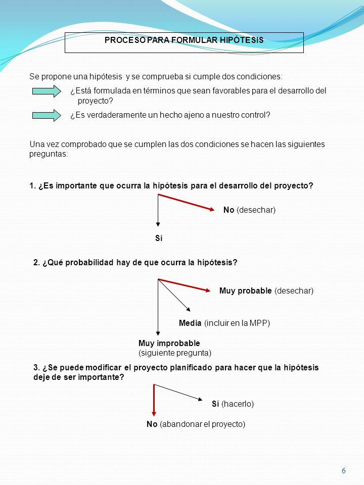 6 PROCESO PARA FORMULAR HIPÓTESIS Se propone una hipótesis y se comprueba si cumple dos condiciones: ¿Está formulada en términos que sean favorables p