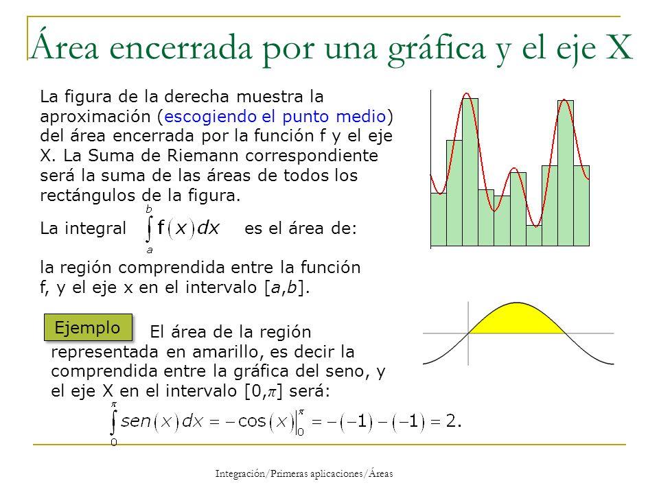 Área encerrada por una gráfica y el eje X La figura de la derecha muestra la aproximación (escogiendo el punto medio) del área encerrada por la funció