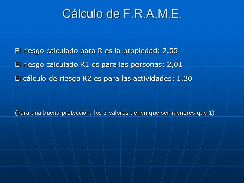 Cálculo de F.R.A.M.E. El riesgo calculado para R es la propiedad: 2.55 El riesgo calculado R1 es para las personas: 2,01 El cálculo de riesgo R2 es pa