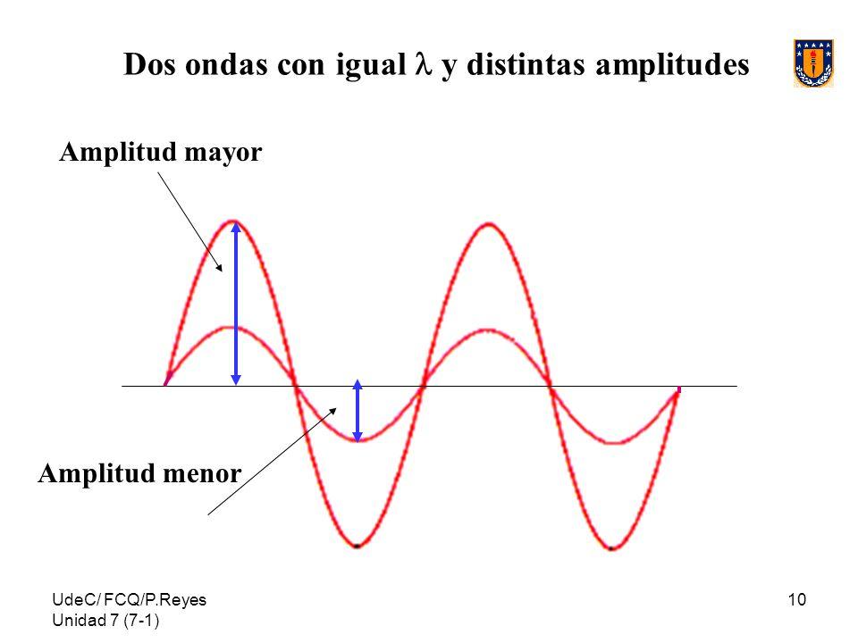 UdeC/ FCQ/P.Reyes Unidad 7 (7-1) 10 Amplitud mayor Amplitud menor Dos ondas con igual y distintas amplitudes