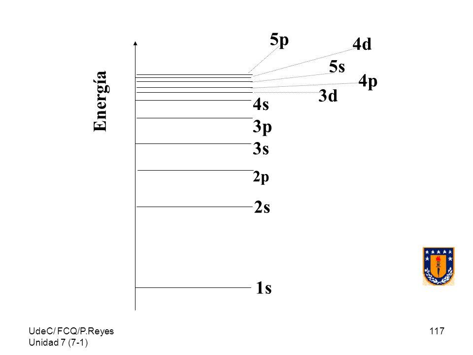 UdeC/ FCQ/P.Reyes Unidad 7 (7-1) 117 1s 2s 4s 3p 3s 2p 3d 4p 5s 4d 5p Energía