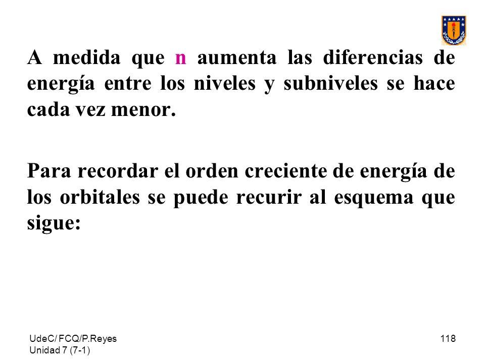 UdeC/ FCQ/P.Reyes Unidad 7 (7-1) 118 A medida que n aumenta las diferencias de energía entre los niveles y subniveles se hace cada vez menor. Para rec