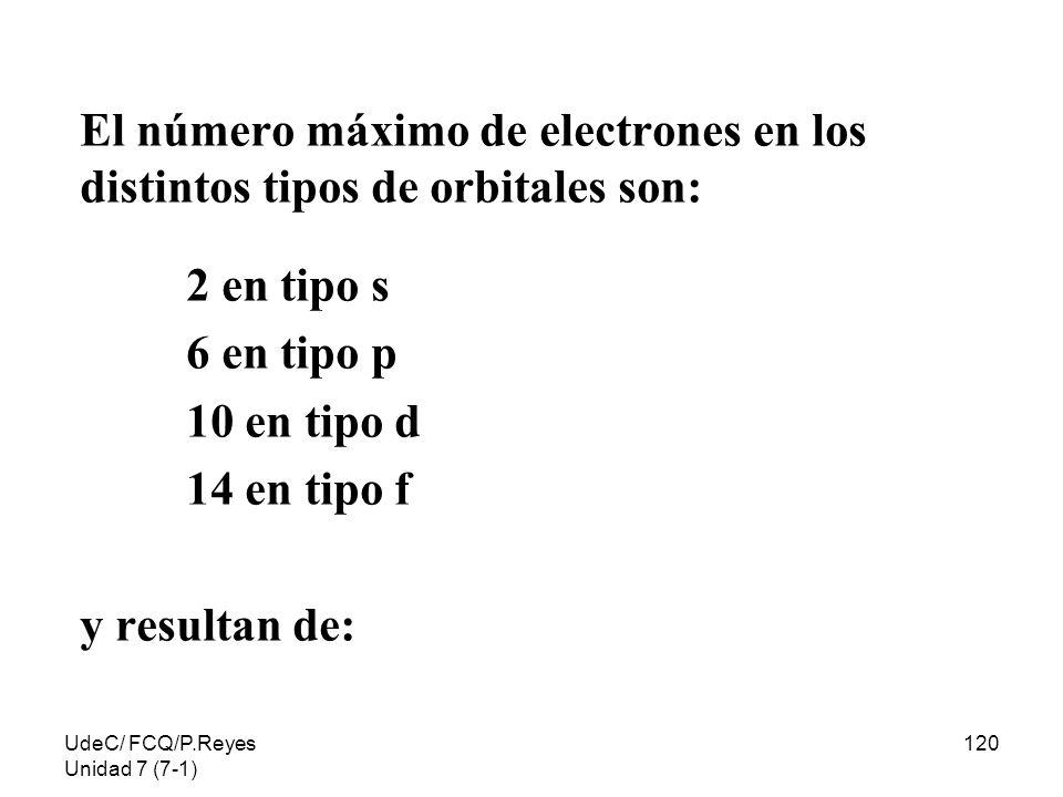 UdeC/ FCQ/P.Reyes Unidad 7 (7-1) 120 El número máximo de electrones en los distintos tipos de orbitales son: 2 en tipo s 6 en tipo p 10 en tipo d 14 e