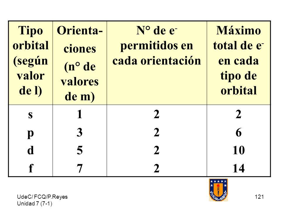 UdeC/ FCQ/P.Reyes Unidad 7 (7-1) 121 Tipo orbital (según valor de l) Orienta- ciones (n° de valores de m) N° de e - permitidos en cada orientación Máx