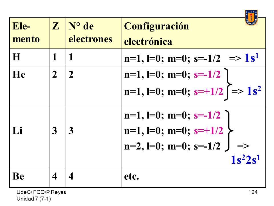 UdeC/ FCQ/P.Reyes Unidad 7 (7-1) 124 Ele- mento ZN° de electrones Configuración electrónica H11 n=1, l=0; m=0; s=-1/2 => 1s 1 He22n=1, l=0; m=0; s=-1/