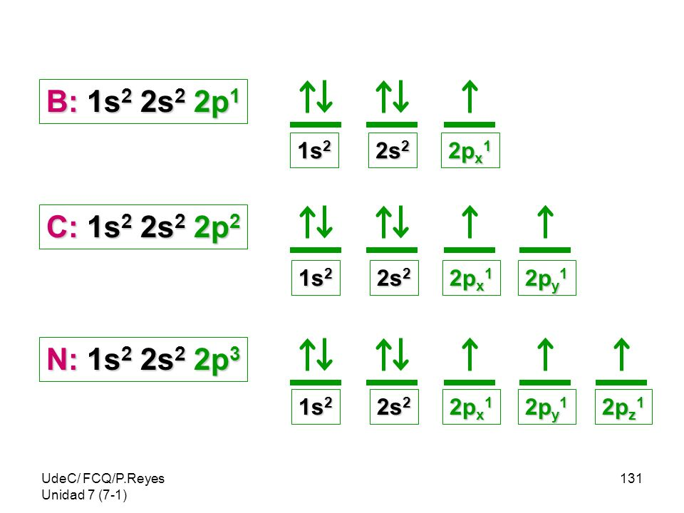 UdeC/ FCQ/P.Reyes Unidad 7 (7-1) 131 B: 1s 2 2s 2 2p 1 1s 2 2s 2 2p x 1 C: 1s 2 2s 2 2p 2 2p y 1 1s 2 2s 2 2p x 1 N: 1s 2 2s 2 2p 3 2p z 1 2p y 1 1s 2