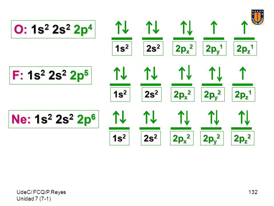 UdeC/ FCQ/P.Reyes Unidad 7 (7-1) 132 O: 1s 2 2s 2 2p 4 2p z 1 2p y 1 1s 2 2s 2 2p x 2 F: 1s 2 2s 2 2p 5 2p z 1 2p y 2 1s 2 2s 2 2p x 2 Ne: 1s 2 2s 2 2