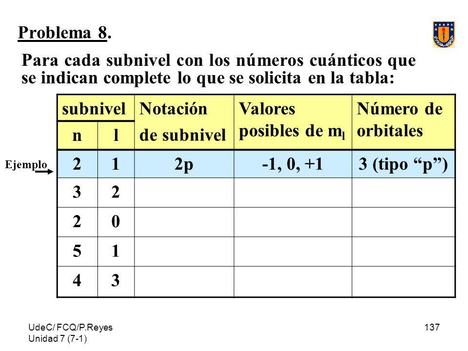 UdeC/ FCQ/P.Reyes Unidad 7 (7-1) 137 Problema 8. Para cada subnivel con los números cuánticos que se indican complete lo que se solicita en la tabla: