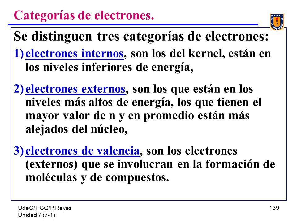 UdeC/ FCQ/P.Reyes Unidad 7 (7-1) 139 Categorías de electrones. Se distinguen tres categorías de electrones: 1)electrones internos, son los del kernel,