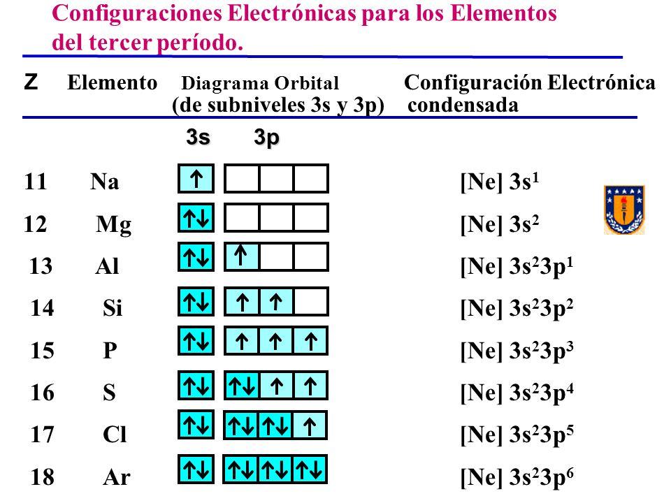 Z Elemento Diagrama Orbital Configuración Electrónica (de subniveles 3s y 3p) condensada 11 Na [Ne] 3s 1 12 Mg [Ne] 3s 2 13 Al [Ne] 3s 2 3p 1 14 Si [N