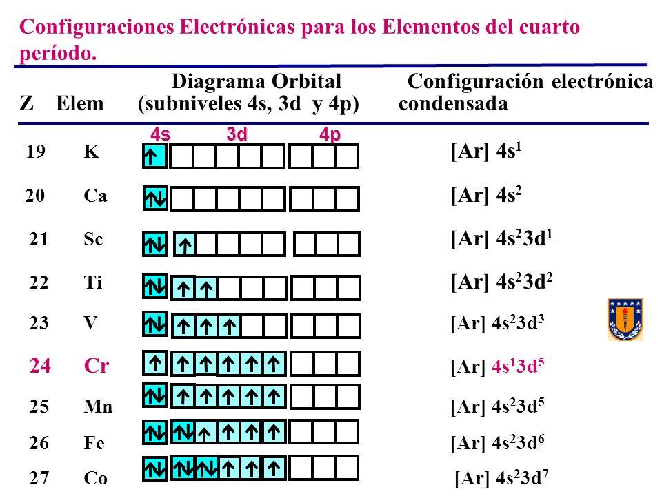 Diagrama Orbital Configuración electrónica Z Elem (subniveles 4s, 3d y 4p) condensada 19 K [Ar] 4s 1 20 Ca [Ar] 4s 2 21 Sc [Ar] 4s 2 3d 1 22 Ti [Ar] 4