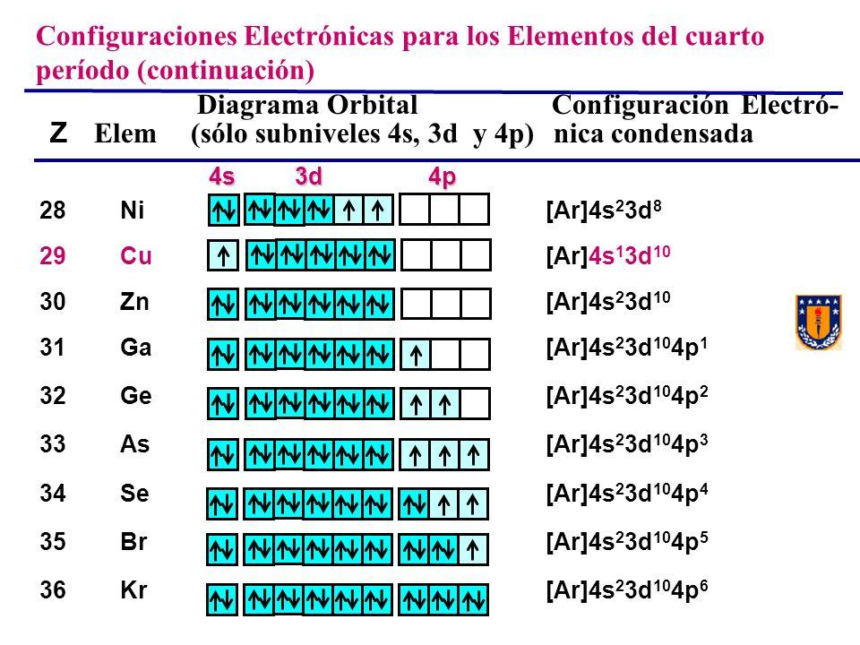 Diagrama Orbital Configuración Electró- Z Elem (sólo subniveles 4s, 3d y 4p) nica condensada 28Ni[Ar]4s 2 3d 8 29Cu[Ar]4s 1 3d 10 30Zn[Ar]4s 2 3d 10 3