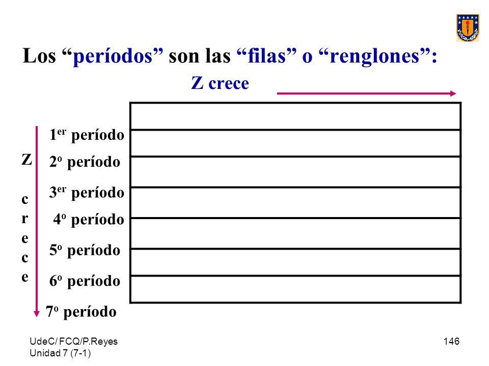 UdeC/ FCQ/P.Reyes Unidad 7 (7-1) 146 Los períodos son las filas o renglones: Z crece 1 er período 2 o período 3 er período 4 o período 5 o período 6 o