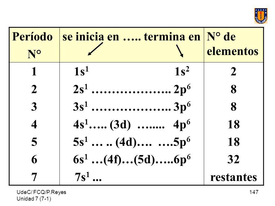 UdeC/ FCQ/P.Reyes Unidad 7 (7-1) 147 Período N° se inicia en ….. termina enN° de elementos 12345671234567 1s 1 1s 2 2s 1 ……………….. 2p 6 3s 1 ……………….. 3