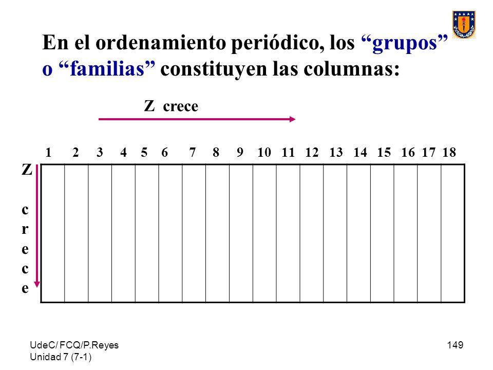 UdeC/ FCQ/P.Reyes Unidad 7 (7-1) 149 En el ordenamiento periódico, los grupos o familias constituyen las columnas: 1 2 3 4 5 6 7 8 9 10 11 12 13 14 15