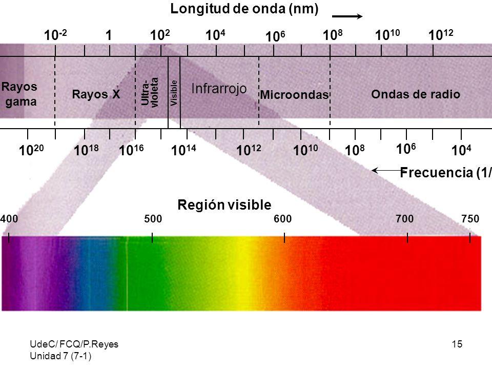 UdeC/ FCQ/P.Reyes Unidad 7 (7-1) 15 Rayos gama Rayos X Ultra- violeta Visible Infrarrojo Microondas Ondas de radio 10 12 10 14 10 18 10 16 10 20 10 12