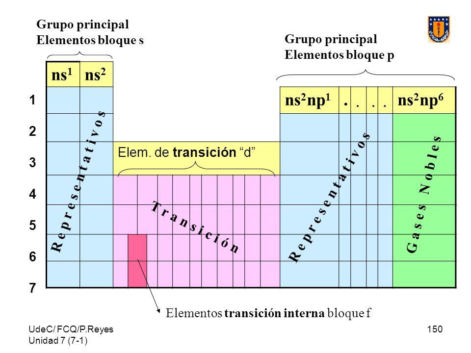 UdeC/ FCQ/P.Reyes Unidad 7 (7-1) 150 12345671234567 ns 1 ns 2 ns 2 np 1.... ns 2 np 6 Elem. de transición d Grupo principal Elementos bloque s Grupo p
